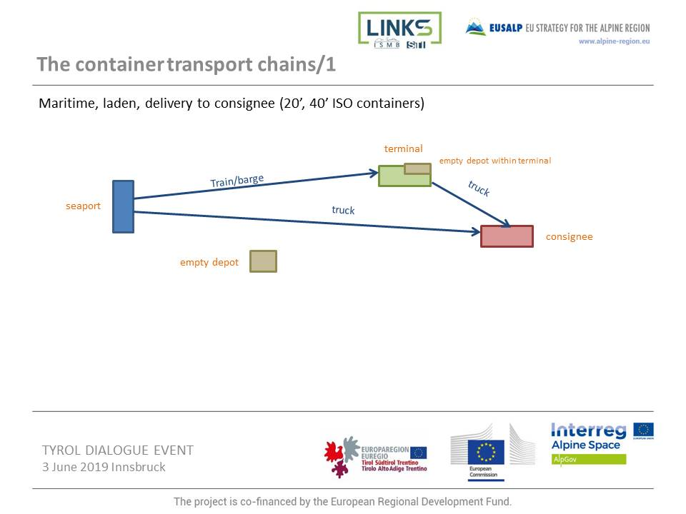 The container transport chains/1