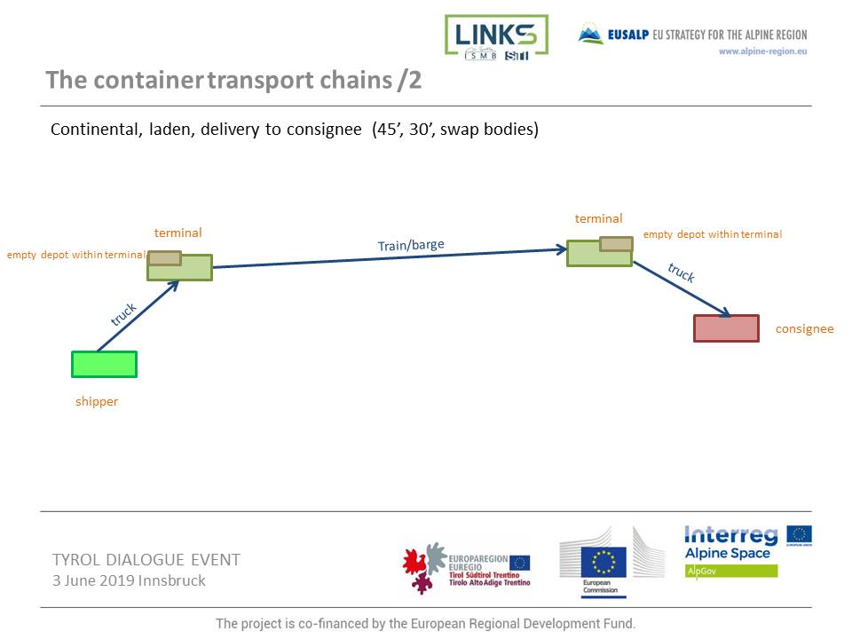 The container transport chains /2