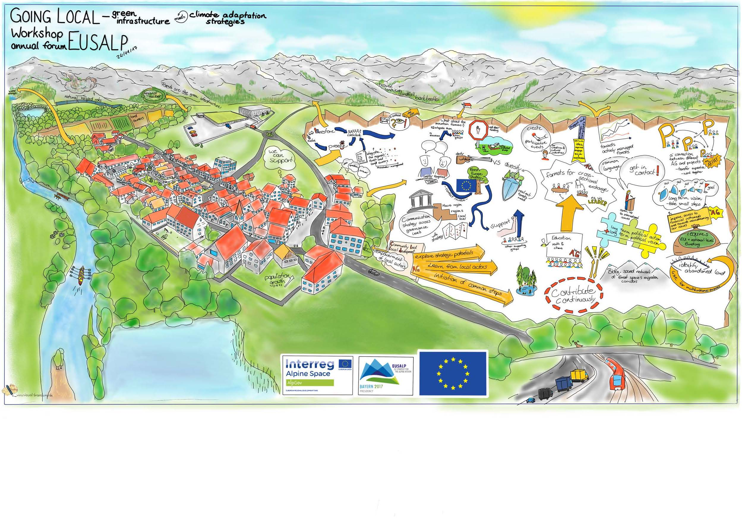 """Results from the workshop """"Going local - green infrastructure meets climate  change adaptation"""""""